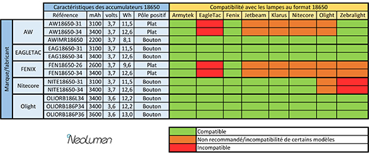 Accumulateurs 18650